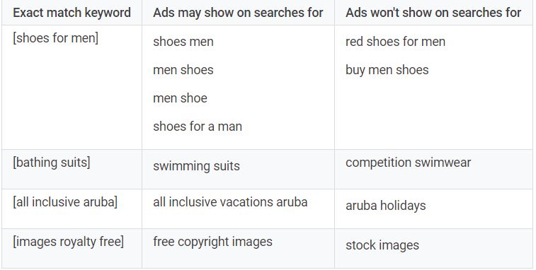 Everything_You_Need_to_Understand_the_Role_of_Keywords_in_Google_Ads_Closed_Variants