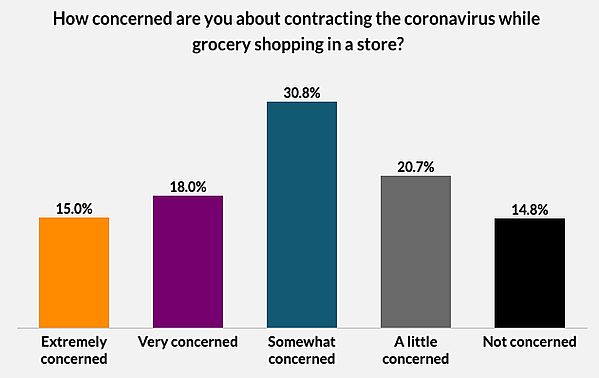 concernation_about_contracting_coronavirus